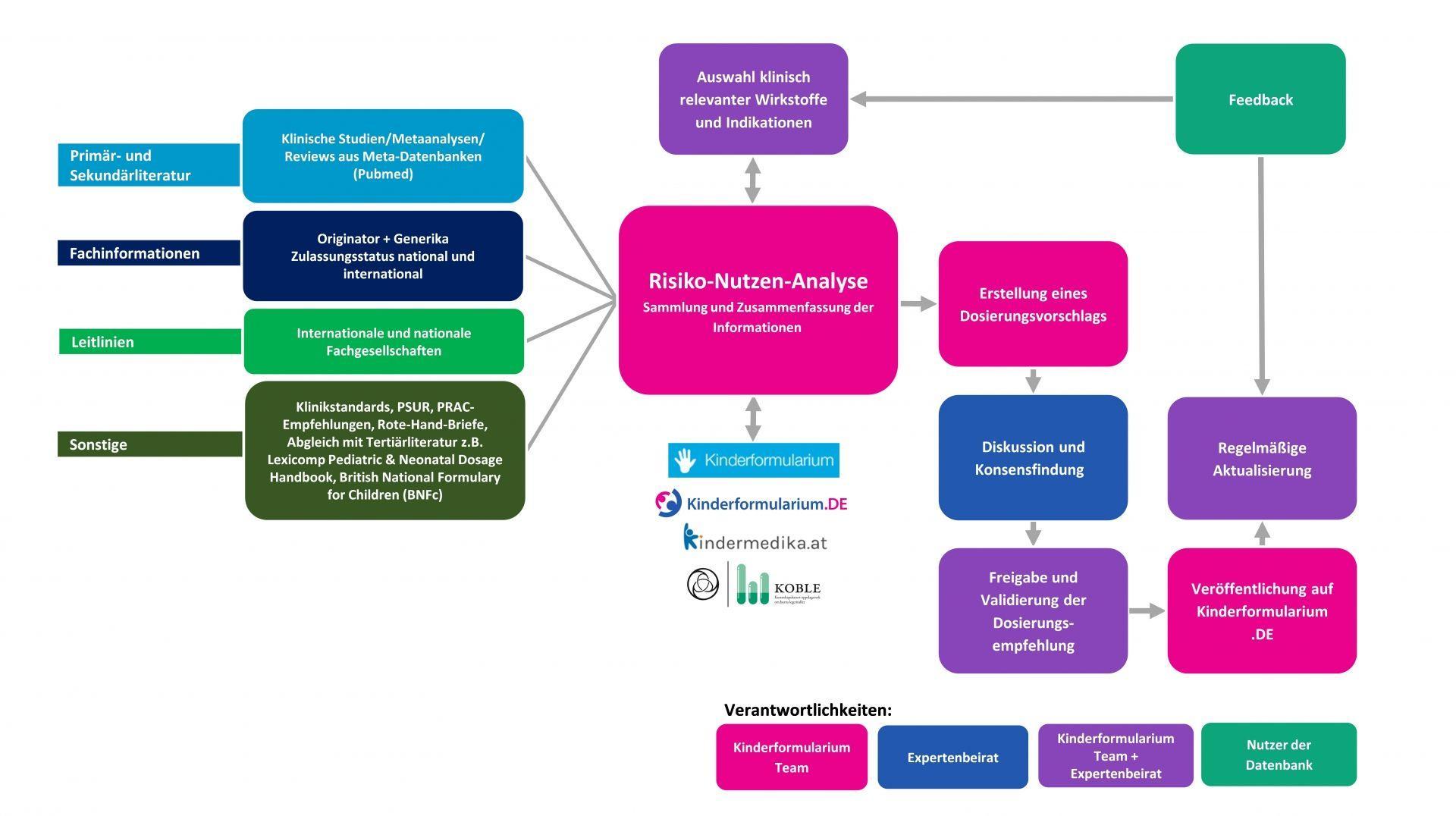 Flowchart zur Erstellung der Dosierungsempfehlungen