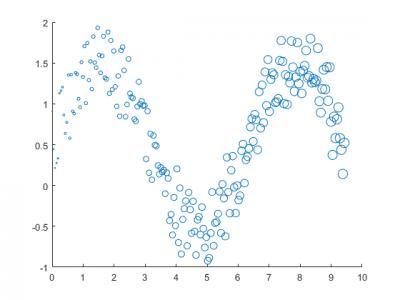 Unterschiedliche Kreisgröße (wird auf X-Achse größer)