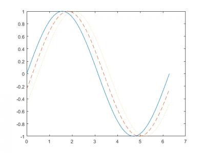 Linienvariation
